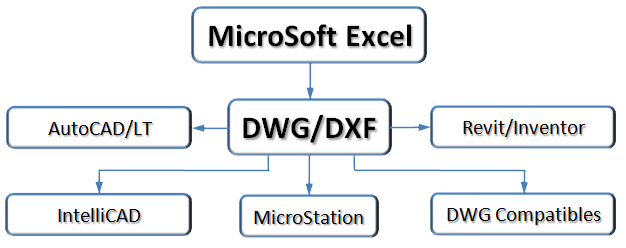 Microsoft Excel to DWG/DXF Creator - Excel2DWG